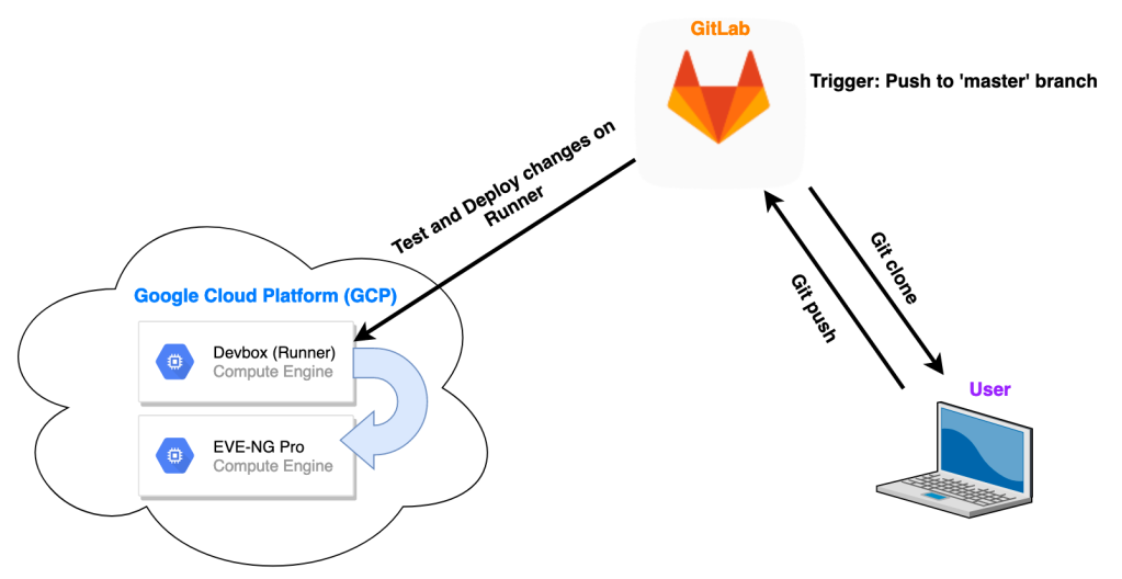 CI/CD pipeline workflow
